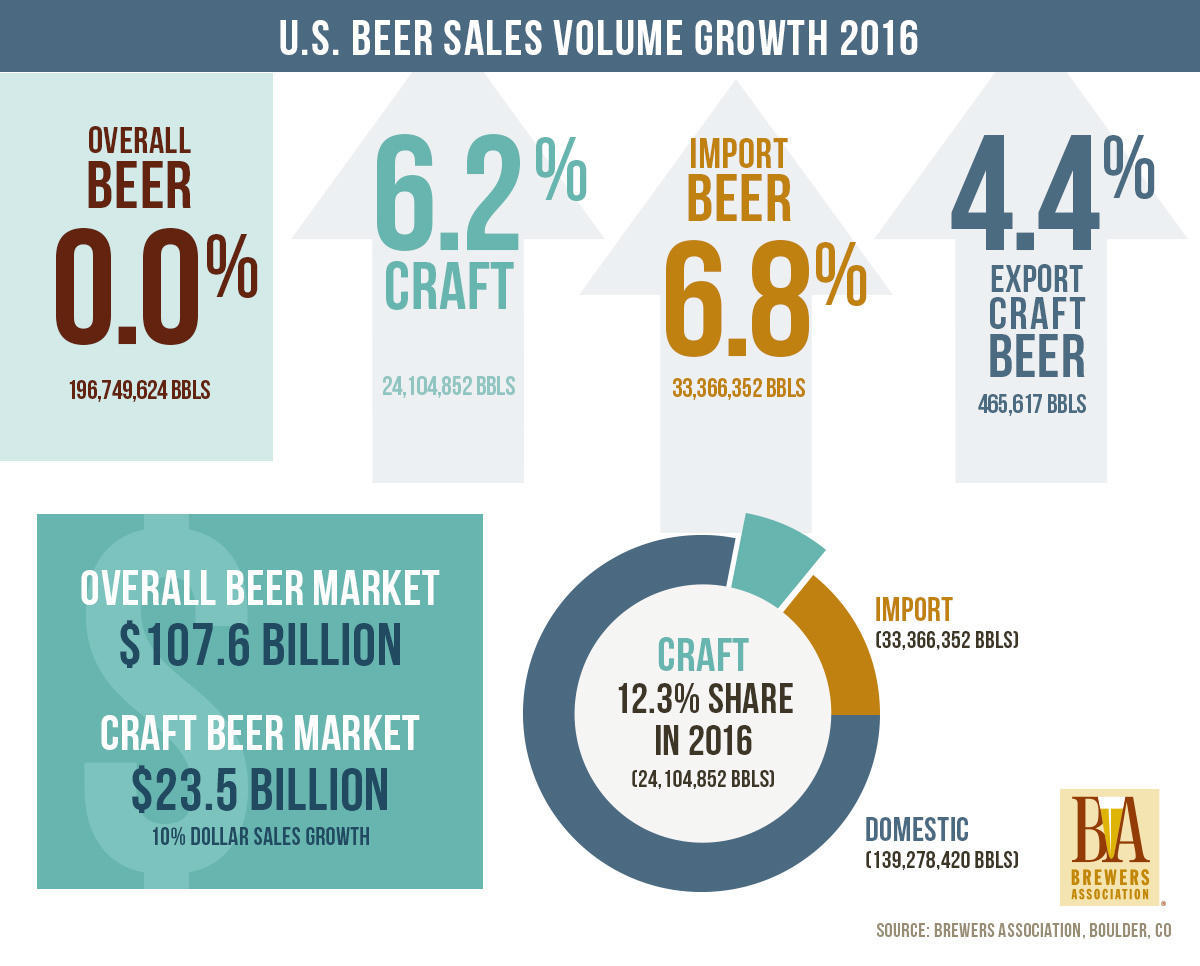 Large_original_aspect_cropped_brewersassociation_graph