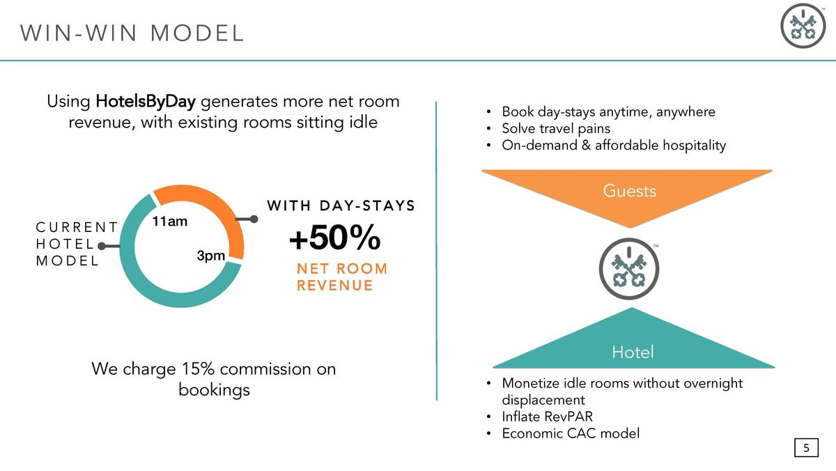 Xl cropped hotelsbyday investordeck page 005