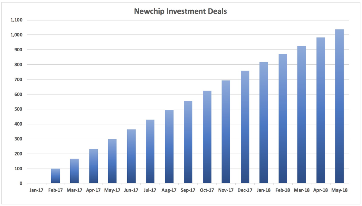 Large_original_aspect_cropped_bar_chart_-_newchip_investment_deals